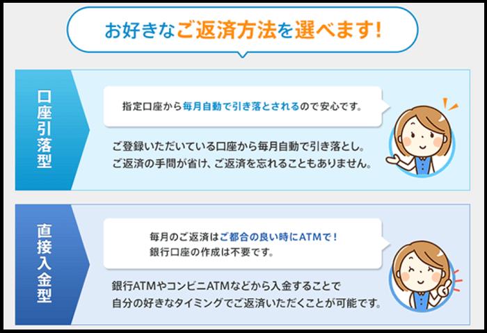 福岡銀行カードローンの返済方法