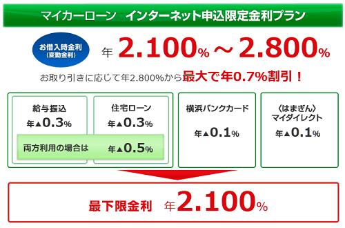 横浜銀行のマイカーローン