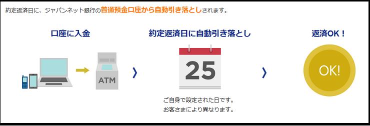 ジャパンネット銀行キャッシングの返済方法
