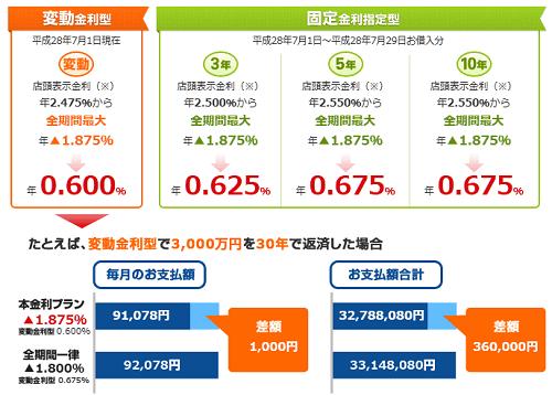 横浜銀行の住宅ローン