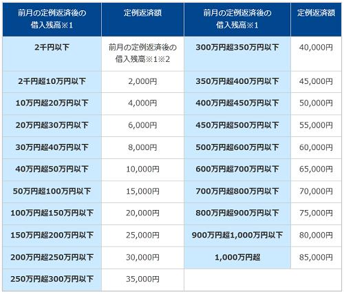 横浜銀行カードローンの返済方法