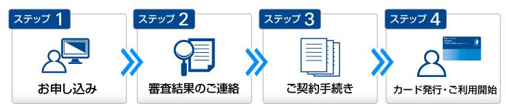 横浜銀行カードローンの申込方法
