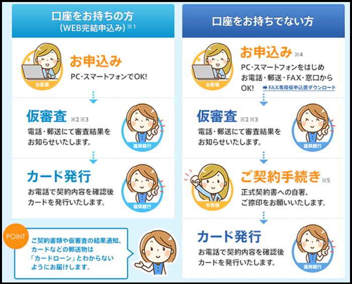 福岡銀行カードローンの申込方法