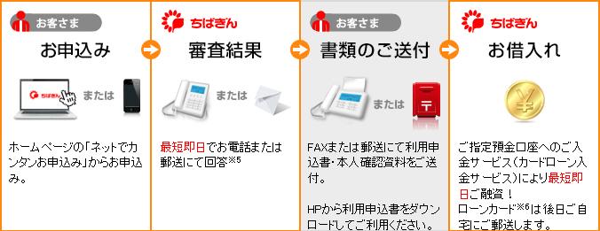 千葉銀行カードローンの申込