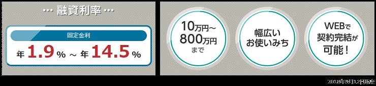 栃木銀行カードローンのスペック