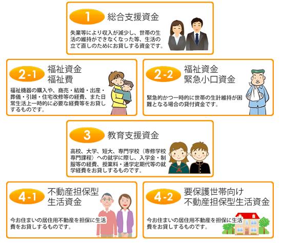 生活福祉資金貸付の種類