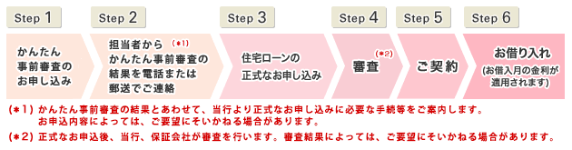 三菱東京UFJ銀行の住宅ローン申込方法
