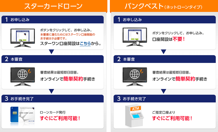 東京スター銀行カードローンの申込方法
