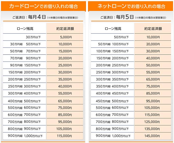 東京スター銀行カードローンの返済額
