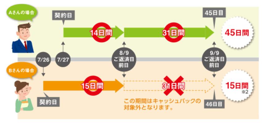 静岡銀行カードローンのキャッシュバックの仕組み