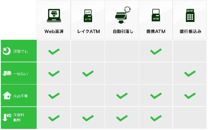新生銀行カードローンレイクの返済方法